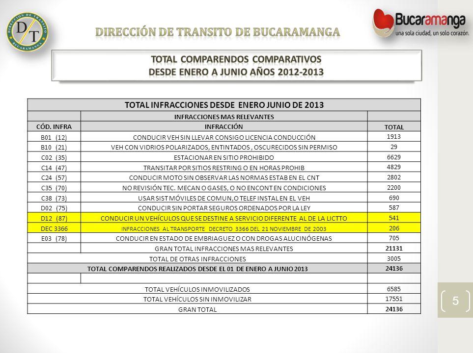 6 INFRACCIONES A MOTOCICLISTAS POR VIOLACIÓN AL CÓDIGO NACIONAL DE TRANSITO LEY 1383 DE 2010 COMPARATIVO AÑOS 2012-2013 ENERO JUNIO CÓD.