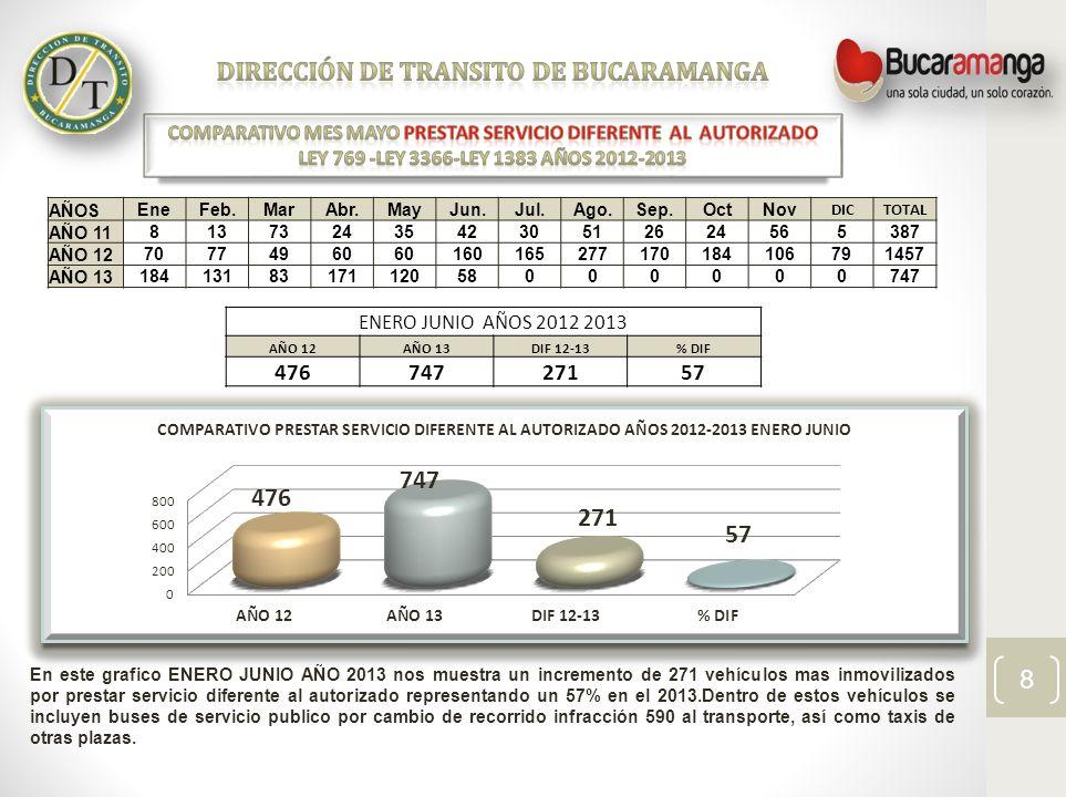 En este grafico ENERO JUNIO AÑO 2013 nos muestra un incremento de 271 vehículos mas inmovilizados por prestar servicio diferente al autorizado represe
