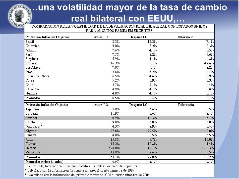 …una volatilidad mayor de la tasa de cambio real bilateral con EEUU,…