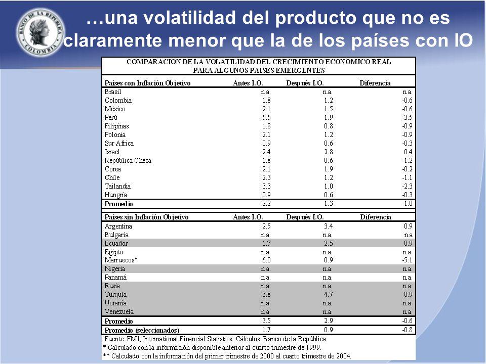 …una volatilidad del producto que no es claramente menor que la de los países con IO