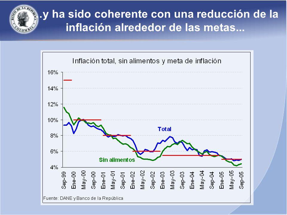 …y ha sido coherente con una reducción de la inflación alrededor de las metas...