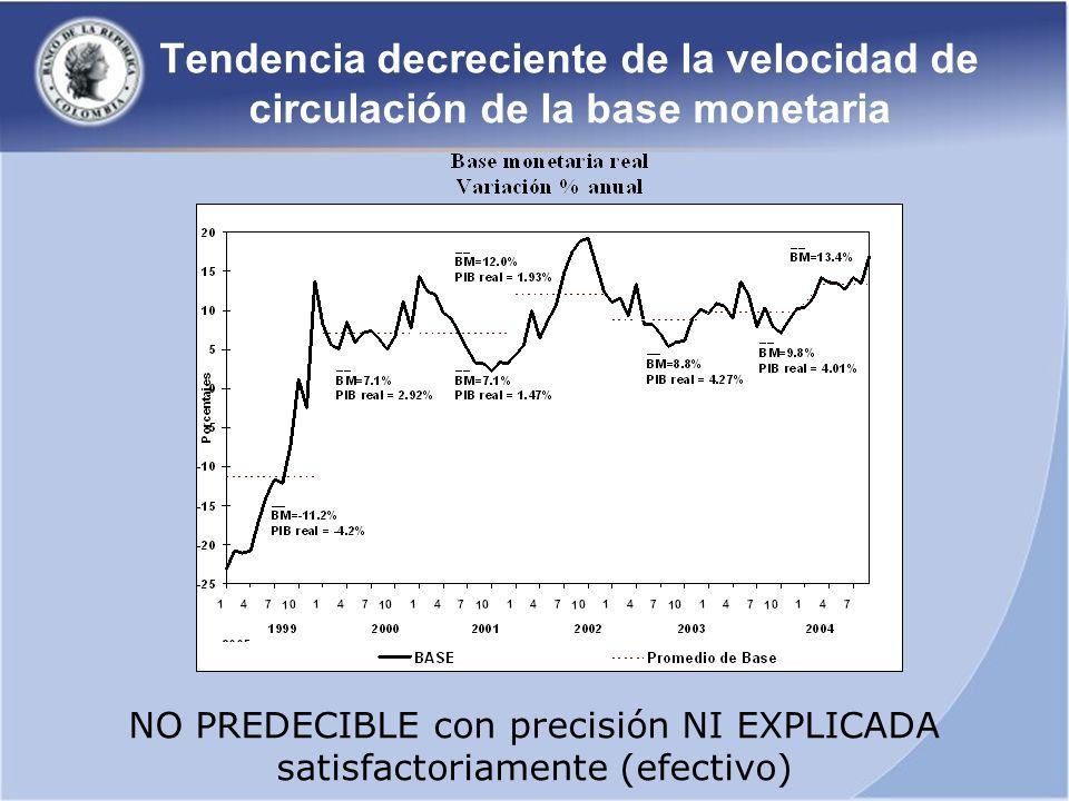 Tendencia decreciente de la velocidad de circulación de la base monetaria NO PREDECIBLE con precisión NI EXPLICADA satisfactoriamente (efectivo)