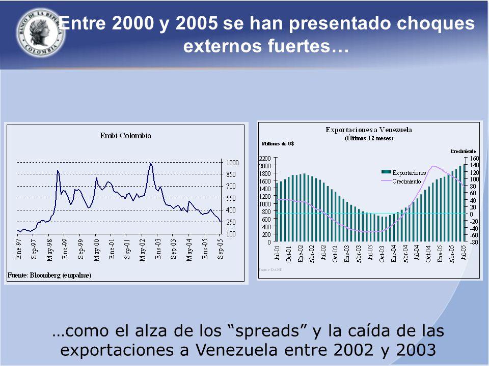 Entre 2000 y 2005 se han presentado choques externos fuertes… …como el alza de los spreads y la caída de las exportaciones a Venezuela entre 2002 y 2003