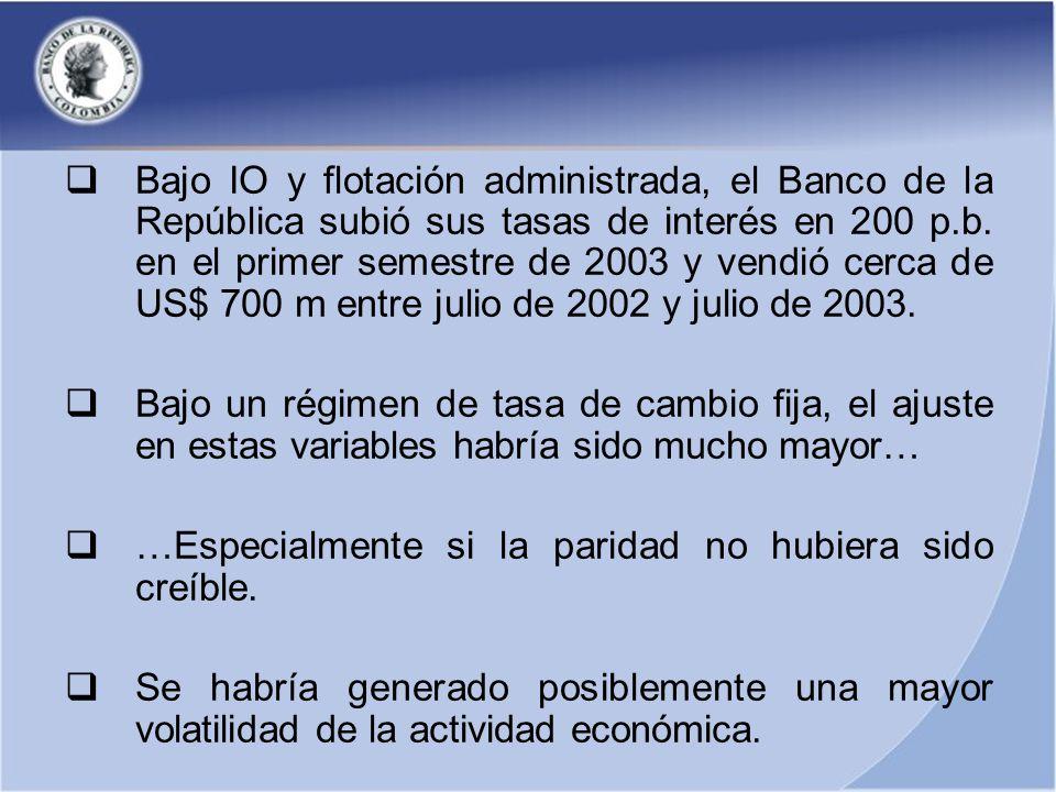 Bajo IO y flotación administrada, el Banco de la República subió sus tasas de interés en 200 p.b.