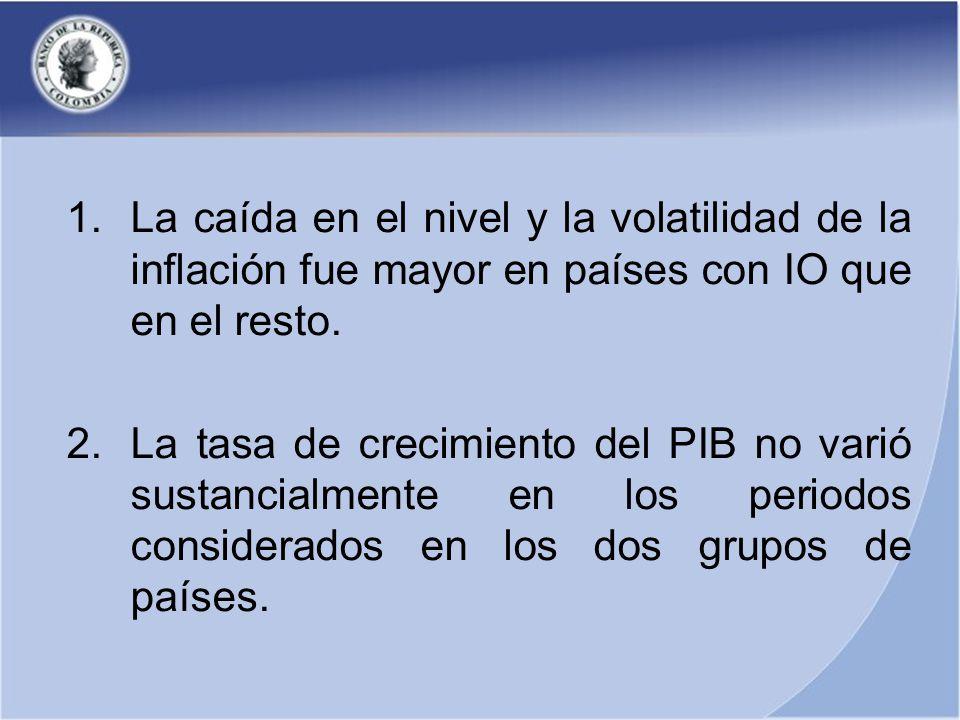 1.La caída en el nivel y la volatilidad de la inflación fue mayor en países con IO que en el resto.