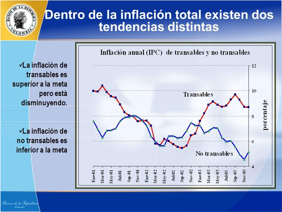 La inflación de transables es superior a la meta pero está disminuyendo. La inflación de no transables es inferior a la meta Dentro de la inflación to