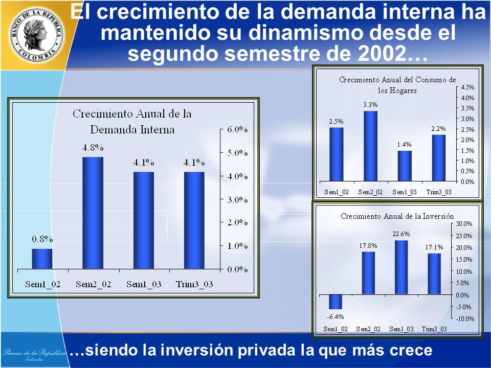 El crecimiento de la demanda interna ha mantenido su dinamismo desde el segundo semestre de 2002… …siendo la inversión privada la que más crece