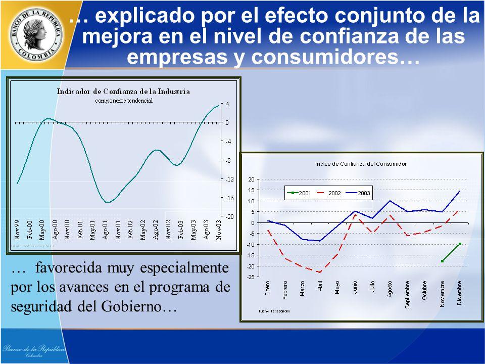 … explicado por el efecto conjunto de la mejora en el nivel de confianza de las empresas y consumidores… … favorecida muy especialmente por los avance