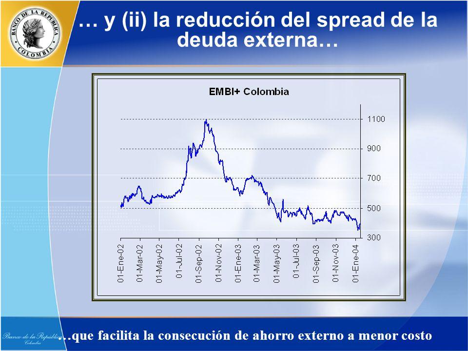 … y (ii) la reducción del spread de la deuda externa… …que facilita la consecución de ahorro externo a menor costo