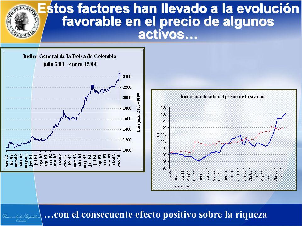 Estos factores han llevado a la evolución favorable en el precio de algunos activos… …con el consecuente efecto positivo sobre la riqueza