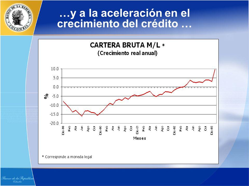 …y a la aceleración en el crecimiento del crédito …