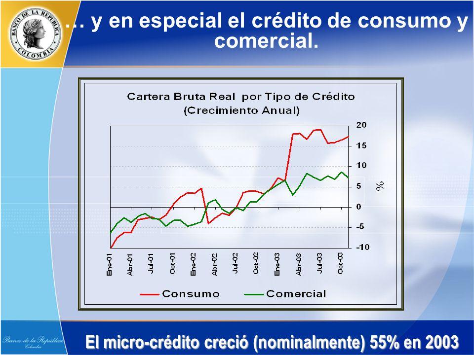… y en especial el crédito de consumo y comercial. El micro-crédito creció (nominalmente) 55% en 2003