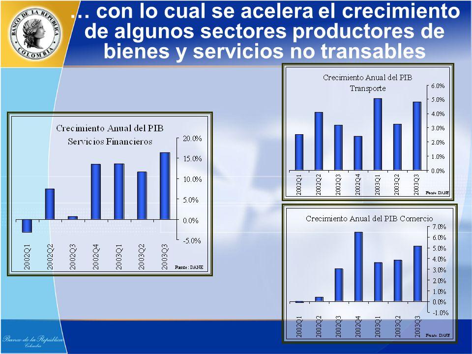 … con lo cual se acelera el crecimiento de algunos sectores productores de bienes y servicios no transables