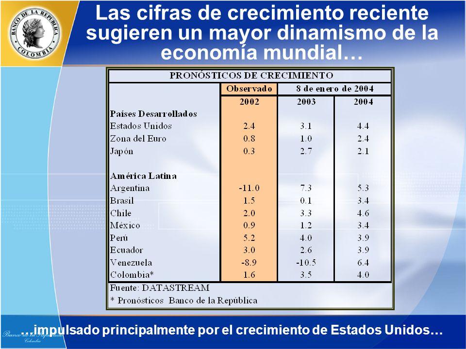 Las cifras de crecimiento reciente sugieren un mayor dinamismo de la economía mundial… …impulsado principalmente por el crecimiento de Estados Unidos…