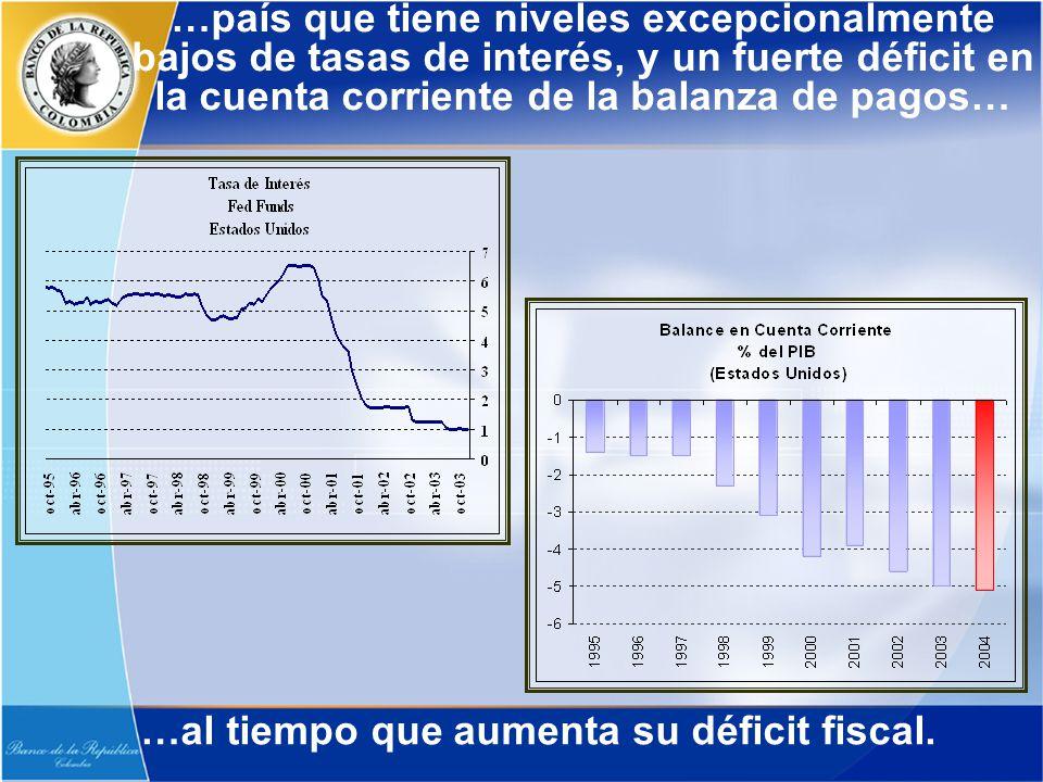 …país que tiene niveles excepcionalmente bajos de tasas de interés, y un fuerte déficit en la cuenta corriente de la balanza de pagos… …al tiempo que