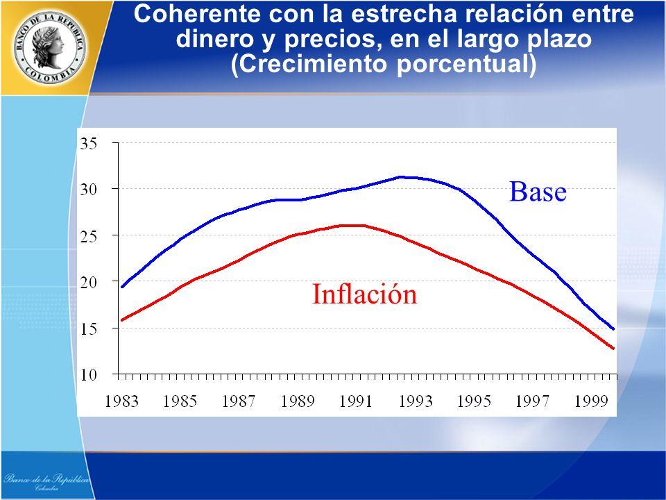 Coherente con la estrecha relación entre dinero y precios, en el largo plazo (Crecimiento porcentual) Precios Dinero Inflación Base