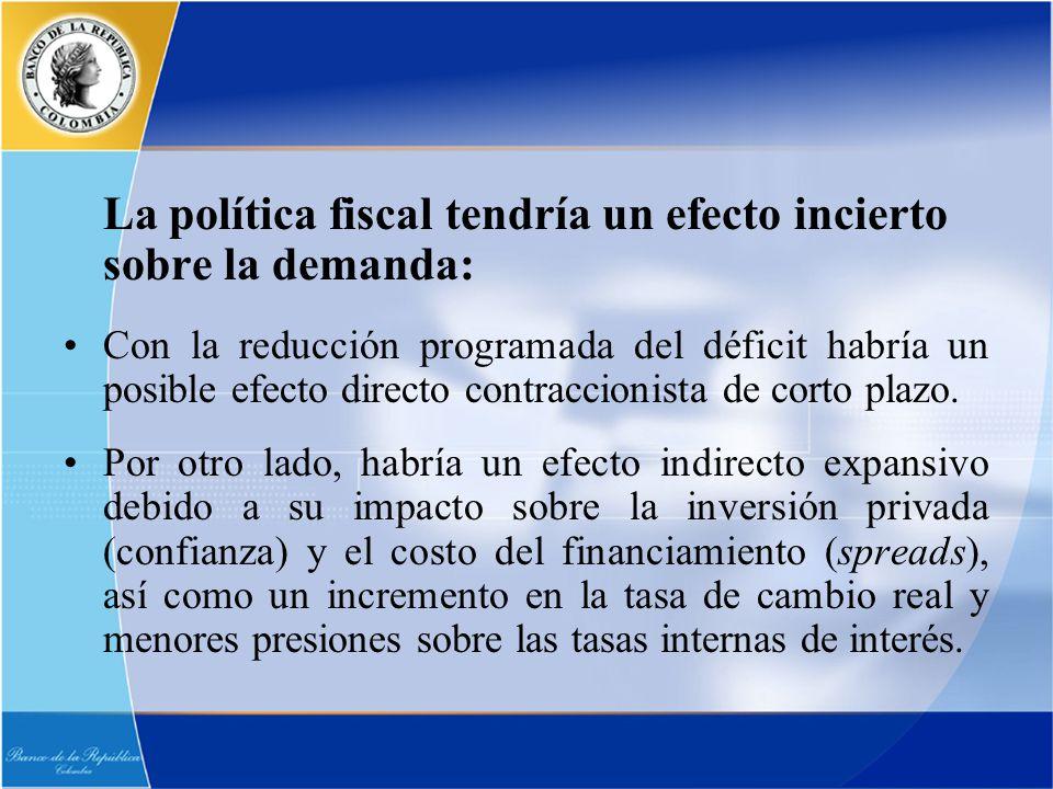 La política fiscal tendría un efecto incierto sobre la demanda: Con la reducción programada del déficit habría un posible efecto directo contraccionis