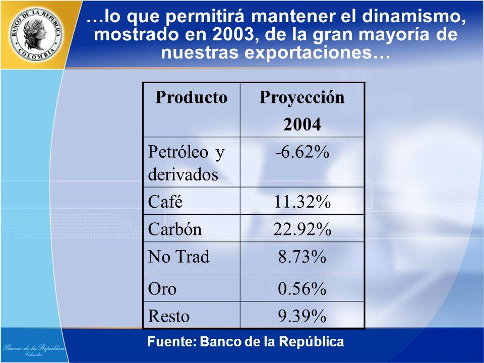 …lo que permitirá mantener el dinamismo, mostrado en 2003, de la gran mayoría de nuestras exportaciones… ProductoProyección 2004 Petróleo y derivados