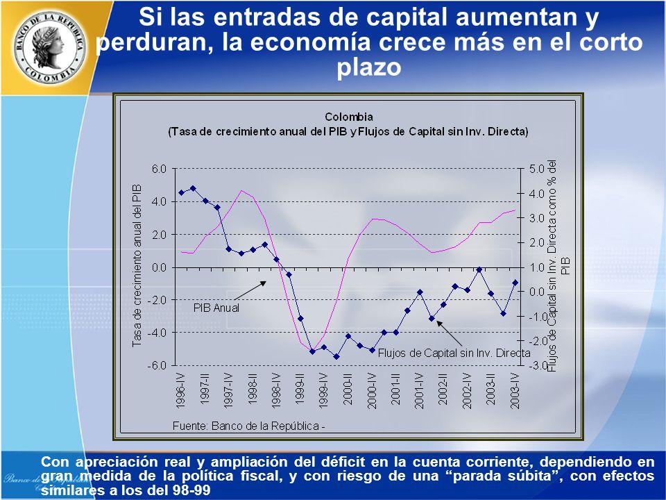 Si las entradas de capital aumentan y perduran, la economía crece más en el corto plazo Con apreciación real y ampliación del déficit en la cuenta cor
