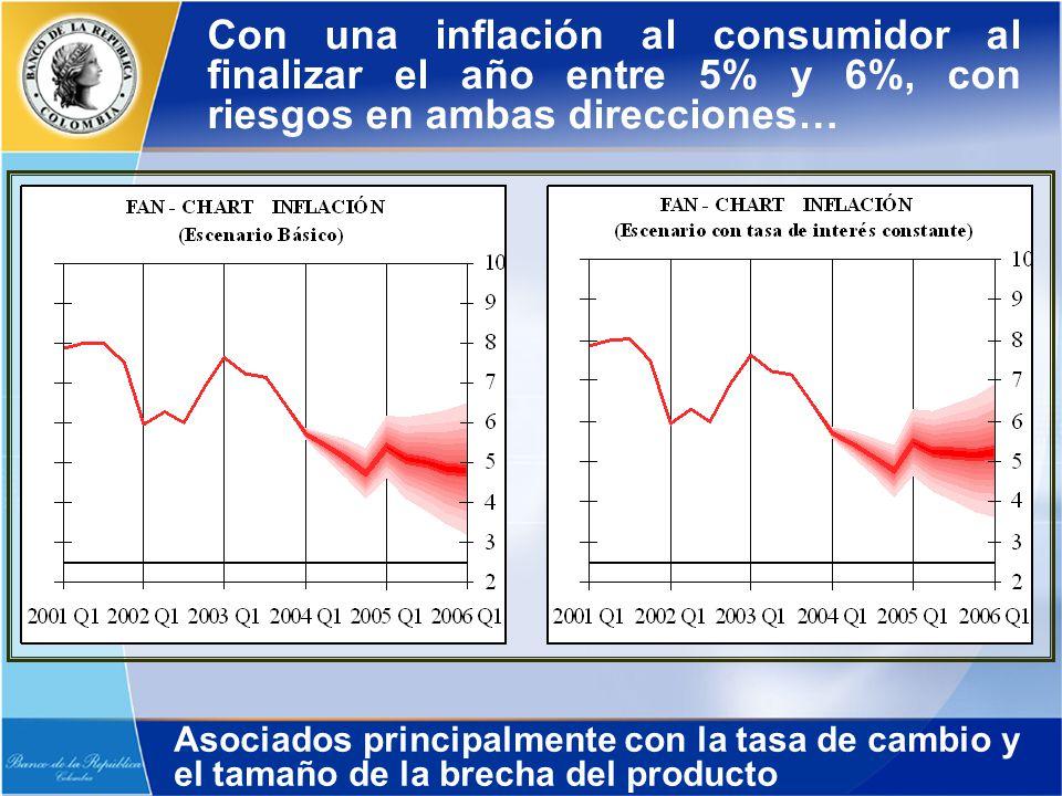 Con una inflación al consumidor al finalizar el año entre 5% y 6%, con riesgos en ambas direcciones… Asociados principalmente con la tasa de cambio y