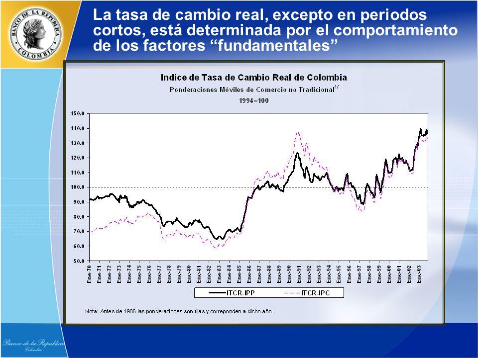 La tasa de cambio real, excepto en periodos cortos, está determinada por el comportamiento de los factores fundamentales