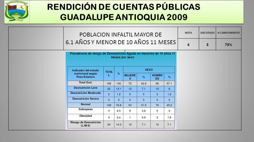 RENDICIÓN DE CUENTAS PÚBLICAS GUADALUPE ANTIOQUIA 2009 POBLACION INFALTIL MAYOR DE 6.1 AÑOS Y MENOR DE 10 AÑOS 11 MESES METAEJECUTADO% CUMPLIMIENTO 43