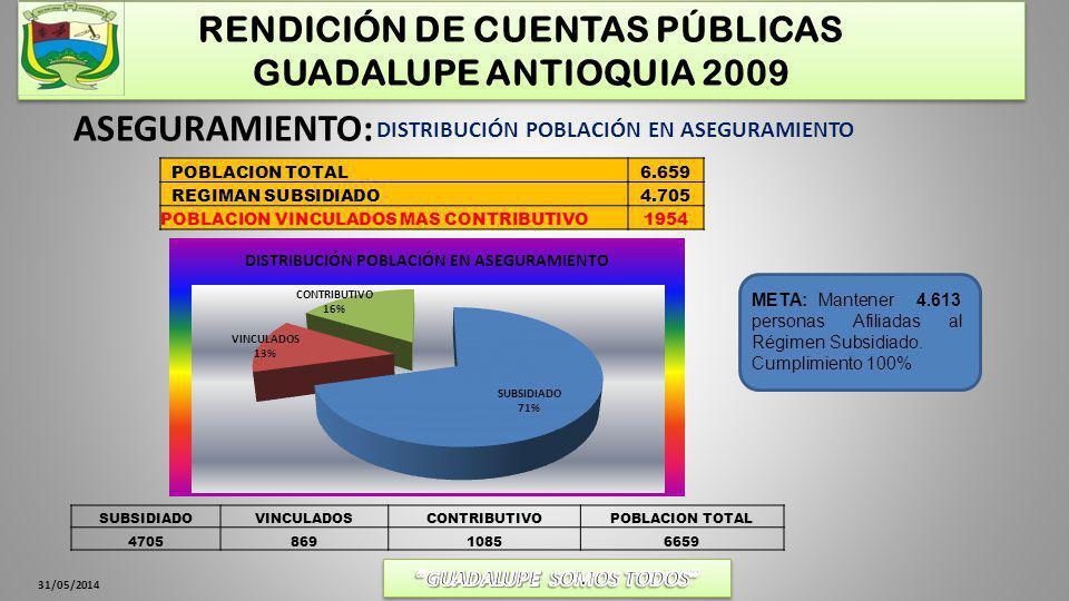 RENDICIÓN DE CUENTAS PÚBLICAS GUADALUPE ANTIOQUIA 2009 31/05/2014 ASEGURAMIENTO: POBLACION TOTAL6.659 REGIMAN SUBSIDIADO4.705 POBLACION VINCULADOS MAS