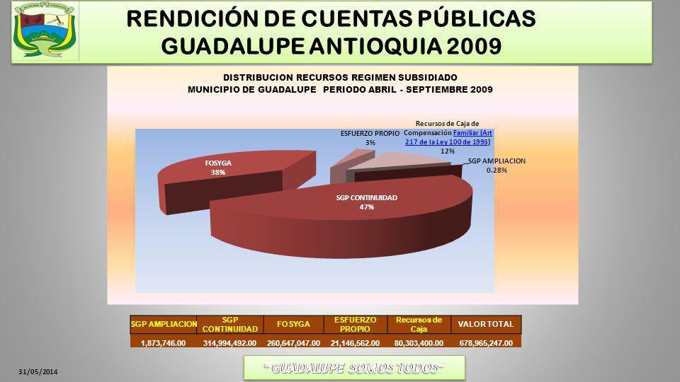 31/05/2014 RENDICIÓN DE CUENTAS PÚBLICAS GUADALUPE ANTIOQUIA 2009 SGP AMPLIACION SGP CONTINUIDAD FOSYGA ESFUERZO PROPIO Recursos de Caja VALOR TOTAL 1