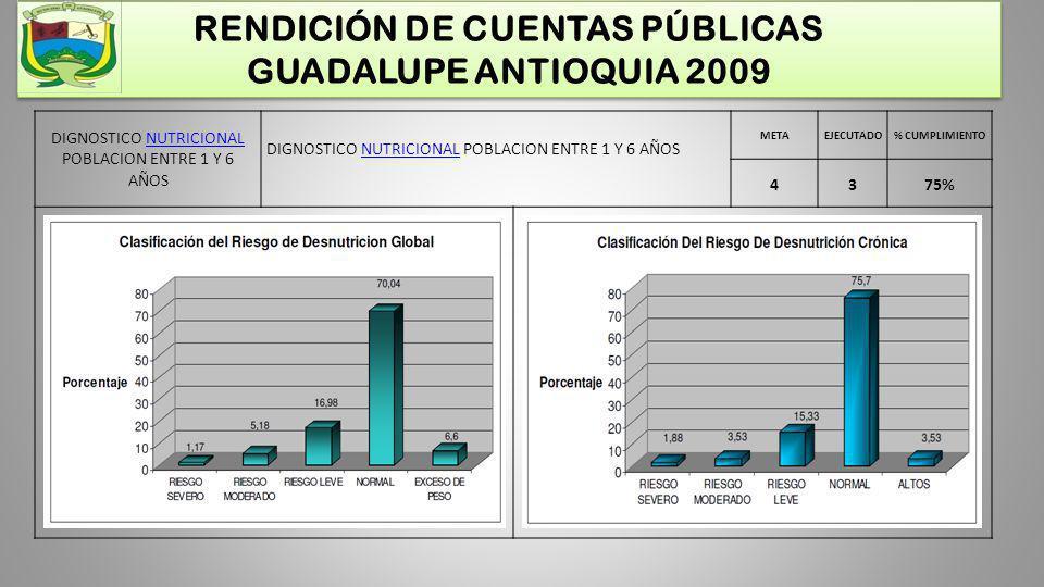 RENDICIÓN DE CUENTAS PÚBLICAS GUADALUPE ANTIOQUIA 2009 DIGNOSTICO NUTRICIONAL POBLACION ENTRE 1 Y 6 AÑOSNUTRICIONAL DIGNOSTICO NUTRICIONAL POBLACION E
