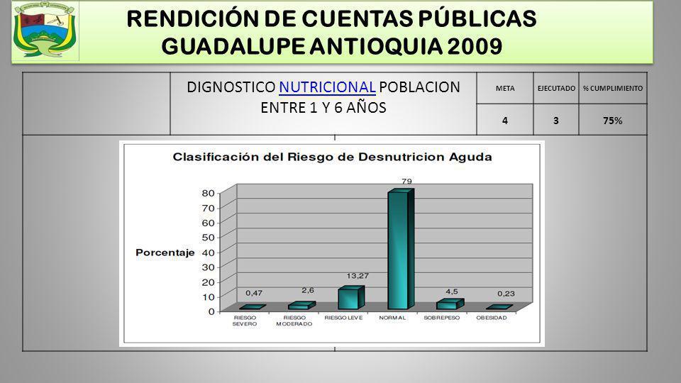 RENDICIÓN DE CUENTAS PÚBLICAS GUADALUPE ANTIOQUIA 2009 POBLACION INFALTIL MAYOR DE 6.1 AÑOS Y MENOR DE 10 AÑOS 11 MESES METAEJECUTADO% CUMPLIMIENTO 4375% POBLACION INFALTIL MAYOR DE 6.1 AÑOS Y MENOR DE 10 AÑOS 11 MESES Muestra 260 escolares Población menor de 10 años: 168 escolares Población mayor de 11 años: 71 escolares Inconsistencias 36 Nota: tamizaje y clasificación realizada por la alianza MANA escolar, ICBF y Comfenalco Antioquia, en los restaurantes escolares en el período 2009-I