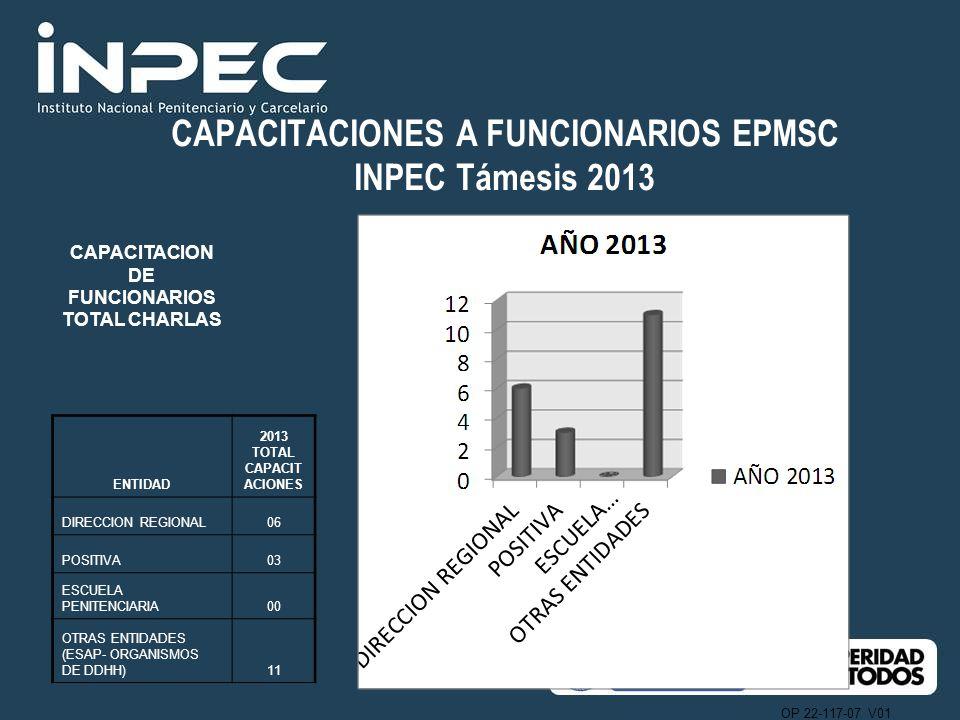OP 22-117-07 V01 CAPACITACIONES A FUNCIONARIOS EPMSC INPEC Támesis 2013 CAPACITACION DE FUNCIONARIOS TOTAL CHARLAS ENTIDAD 2013 TOTAL CAPACIT ACIONES DIRECCION REGIONAL06 POSITIVA03 ESCUELA PENITENCIARIA00 OTRAS ENTIDADES (ESAP- ORGANISMOS DE DDHH)11