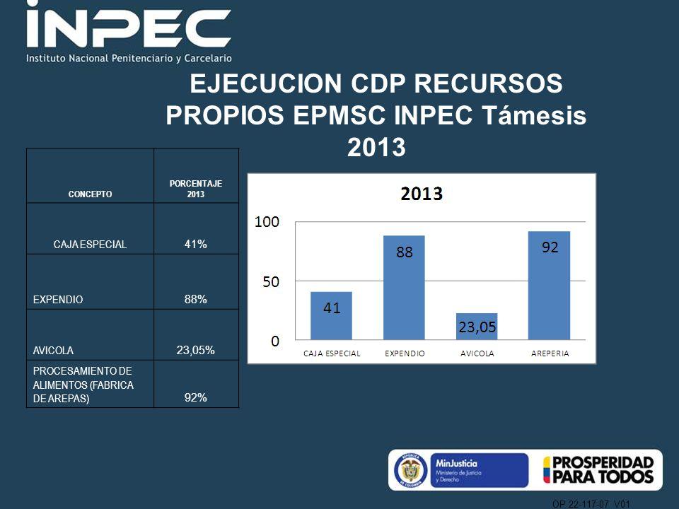 OP 22-117-07 V01 CONCEPTO PORCENTAJE 2013 CAJA ESPECIAL 41% EXPENDIO 88% AVICOLA 23,05% PROCESAMIENTO DE ALIMENTOS (FABRICA DE AREPAS) 92% EJECUCION CDP RECURSOS PROPIOS EPMSC INPEC Támesis 2013