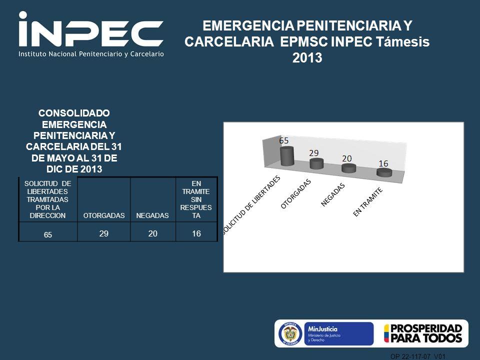 OP 22-117-07 V01 CONSOLIDADO EMERGENCIA PENITENCIARIA Y CARCELARIA DEL 31 DE MAYO AL 31 DE DIC DE 2013 SOLICITUD DE LIBERTADES TRAMITADAS POR LA DIRECCIONOTORGADASNEGADAS EN TRAMITE SIN RESPUES TA 65 292016 EMERGENCIA PENITENCIARIA Y CARCELARIA EPMSC INPEC Támesis 2013