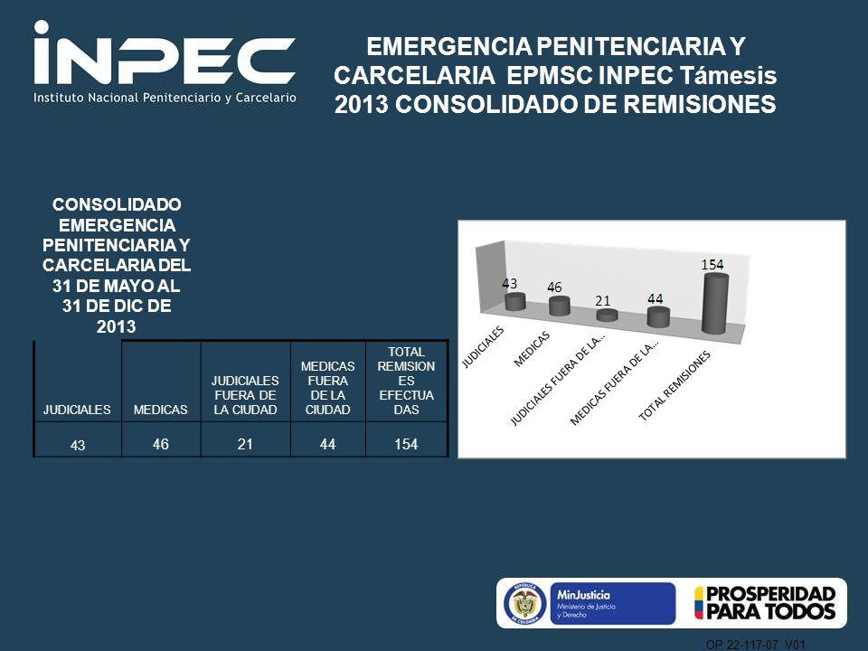 OP 22-117-07 V01 CONSOLIDADO EMERGENCIA PENITENCIARIA Y CARCELARIA DEL 31 DE MAYO AL 31 DE DIC DE 2013 JUDICIALESMEDICAS JUDICIALES FUERA DE LA CIUDAD MEDICAS FUERA DE LA CIUDAD TOTAL REMISION ES EFECTUA DAS 43 462144154 EMERGENCIA PENITENCIARIA Y CARCELARIA EPMSC INPEC Támesis 2013 CONSOLIDADO DE REMISIONES