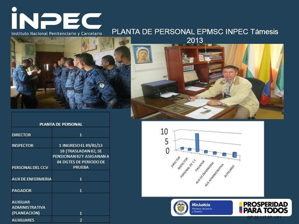 OP 22-117-07 V01 PLANTA DE PERSONAL EPMSC INPEC Támesis 2013 PLANTA DE PERSONAL DIRECTOR1 INSPECTOR1 INGRESO EL 09/01/13 PERSONAL DEL CCV 10 (TRASLADAN 02, SE PENSIONAN 02 Y ASIGANAN A 04 DGTES DE PERIODO DE PRUEBA AUX DE ENFERMERIA1 PAGADOR1 AUXILIAR ADMINISTRATIVA (PLANEACION)1 AUXILIARES2 PLANTA DE PERSONAL