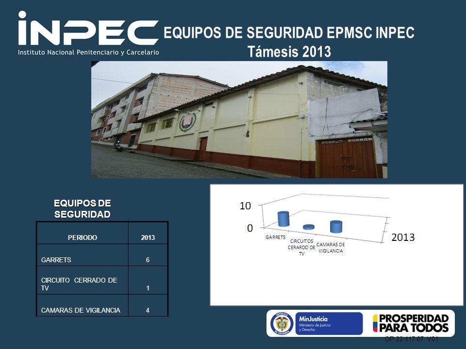 OP 22-117-07 V01 NOVEDADES DE IMPACTO EPMSC INPEC Támesis 2013 NOVEDADES DE IMPACTO PROGRAMAS2013 Fugas1 Muertos Violentos0 Riñas2 Amotinamientos0