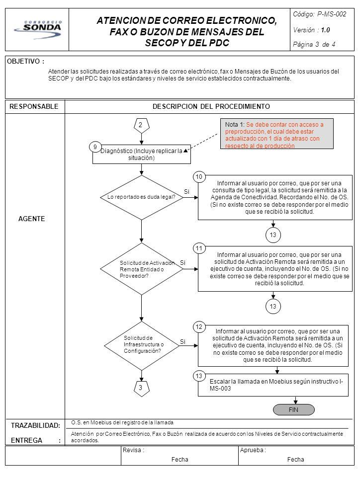 OBJETIVO : Aprueba :Revisa : RESPONSABLEDESCRIPCION DEL PROCEDIMIENTO TRAZABILIDAD: ENTREGA : Código: P-MS-002 Versión : 1.0 Página 3 de 4 Fecha 2 3 A