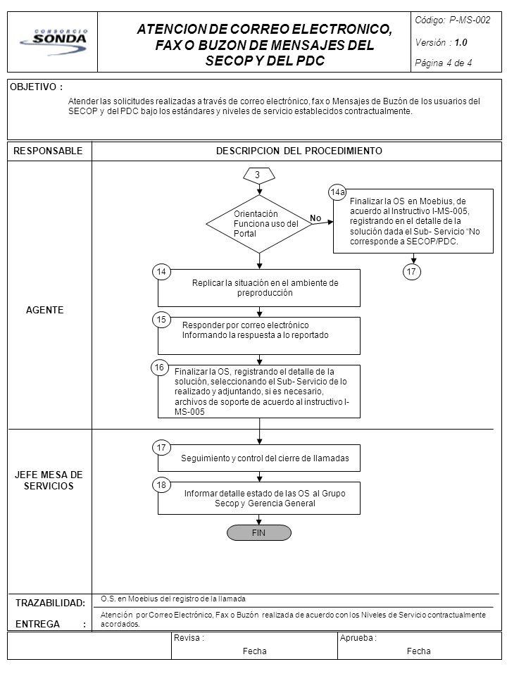 OBJETIVO : Aprueba :Revisa : RESPONSABLEDESCRIPCION DEL PROCEDIMIENTO TRAZABILIDAD: ENTREGA : Código: P-MS-002 Versión : 1.0 Página 4 de 4 Fecha 3 AGE