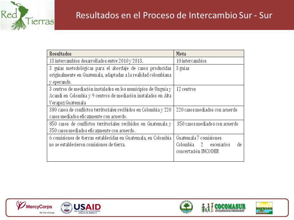 Resultados en el Proceso de Intercambio Sur - Sur