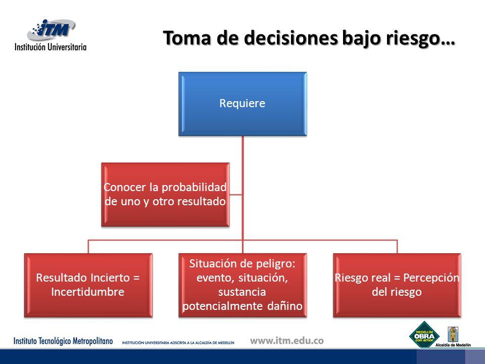 Toma de decisiones bajo riesgo… Requiere Resultado Incierto = Incertidumbre Situación de peligro: evento, situación, sustancia potencialmente dañino R