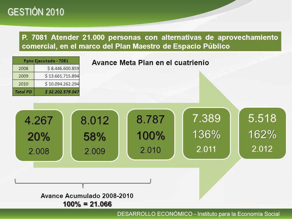 P. 7081 Atender 21.000 personas con alternativas de aprovechamiento comercial, en el marco del Plan Maestro de Espacio Público 4.26720% 2.008 8.01258%