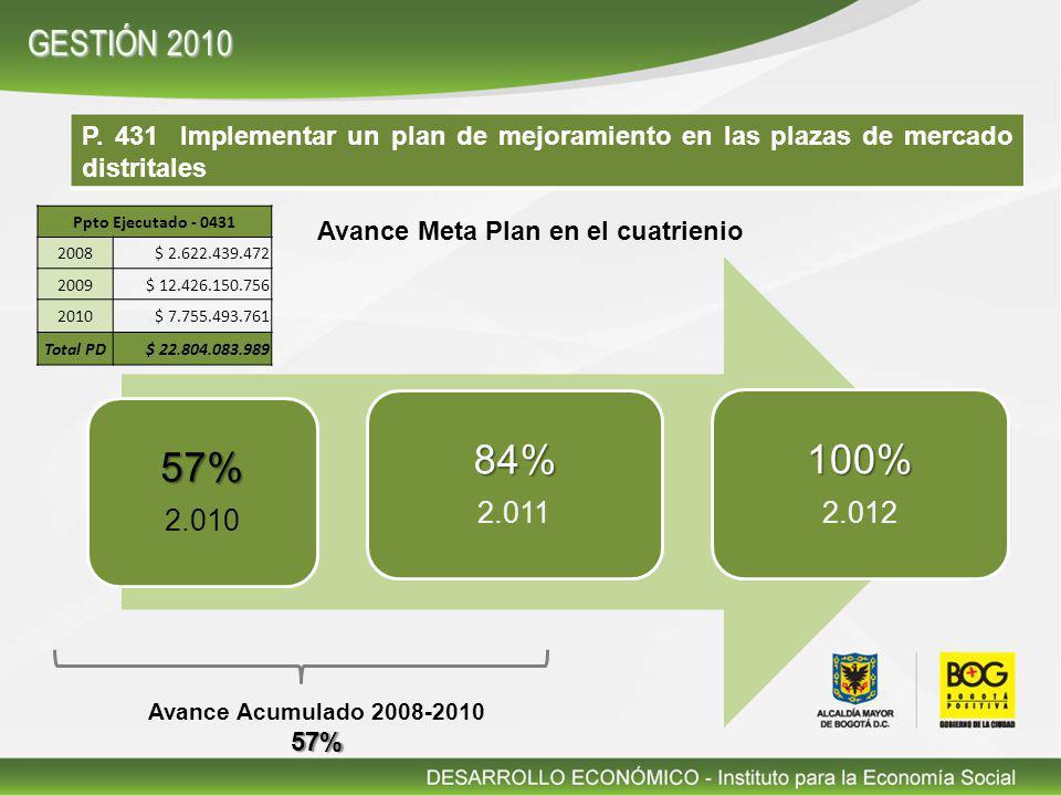 P. 431 Implementar un plan de mejoramiento en las plazas de mercado distritales 57% 2.010 84% 2.011 100% 2.012 Avance Meta Plan en el cuatrienio Avanc