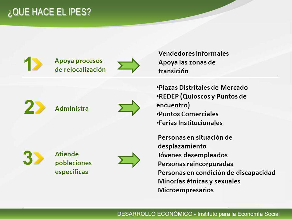 Apoya procesos de relocalización 1 2 3 Administra Atiende poblaciones específicas Vendedores informales Apoya las zonas de transición Plazas Distrital