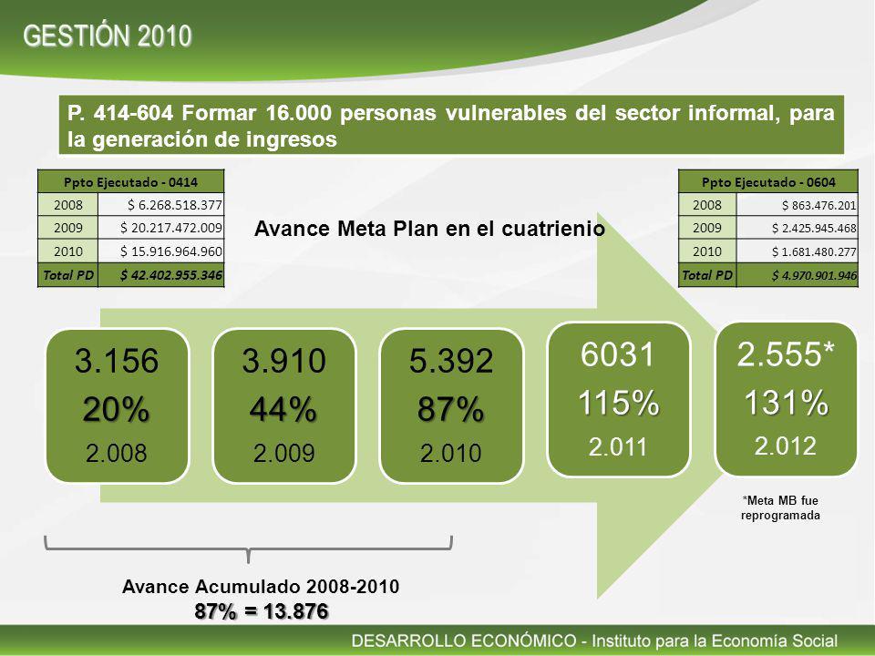 P. 414-604 Formar 16.000 personas vulnerables del sector informal, para la generación de ingresos 3.15620% 2.008 3.91044% 2.009 5.39287% 2.010 6031115