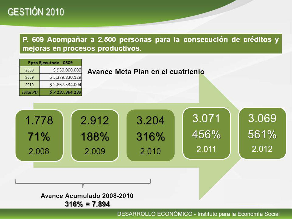 P. 609 Acompañar a 2.500 personas para la consecución de créditos y mejoras en procesos productivos. 1.77871% 2.008 2.912188% 2.009 3.204316% 2.010 3.