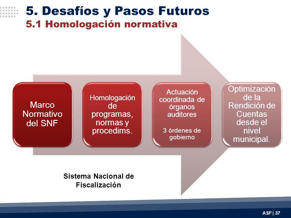 Marco Normativo del SNF Homologación de programas, normas y procedims. Actuación coordinada de órganos auditores 3 órdenes de gobierno Optimización de