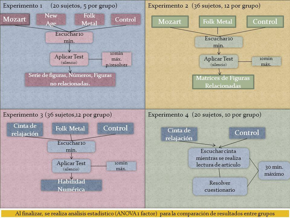 Experimento 1 (20 sujetos, 5 por grupo) Mozart New Age Folk Metal Control Escuchar 10 min. Aplicar Test (silencio) 10min máx. p/resolver Serie de figu