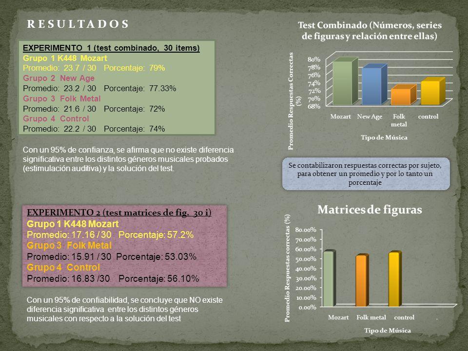 R E S U L T A D O S EXPERIMENTO 1 (test combinado, 30 items) Grupo 1 K448 Mozart Promedio: 23.7 / 30 Porcentaje: 79% Grupo 2 New Age Promedio: 23.2 /