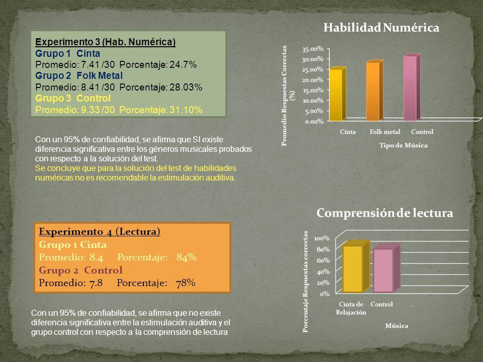 Experimento 3 (Hab. Numérica) Grupo 1 Cinta Promedio: 7.41 /30 Porcentaje: 24.7% Grupo 2 Folk Metal Promedio: 8.41 /30 Porcentaje: 28.03% Grupo 3 Cont