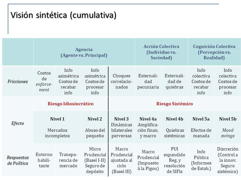 12 Agencia (Agente vs. Principal) Acción Colectiva (Individuo vs. Sociedad) Cognición Colectiva (Percepción vs. Realidad) Fricciones Costos de enforce